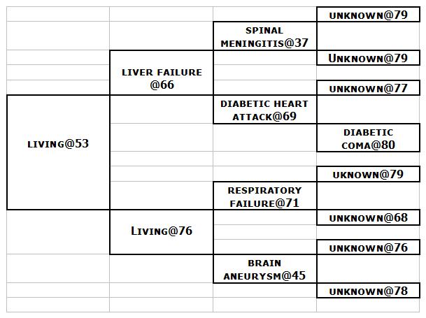chart DEATH